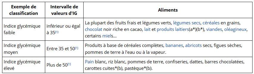 Classification des Indices Glycémiques par Wikipédia