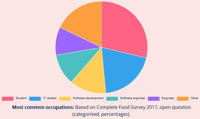Les occupations des mangeurs de tout-en-un (crédit : completefoodsurvey.com)